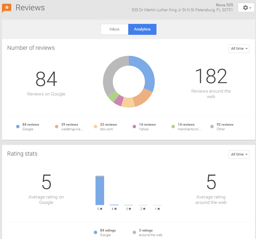 2015 02-24 Google-Reviews-of-NOVA535-StPete-Venue-Dashboard